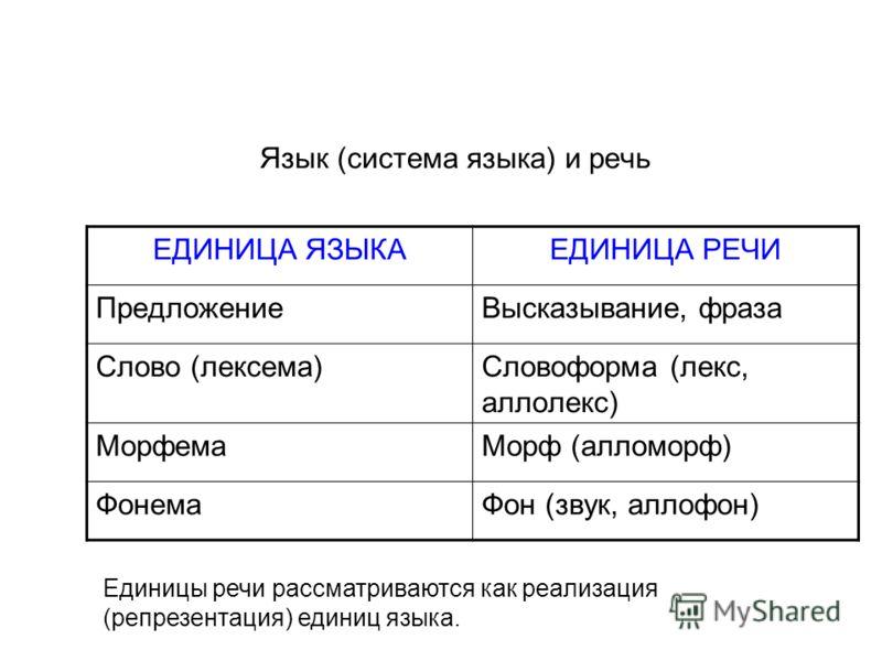 ЕДИНИЦА ЯЗЫКАЕДИНИЦА РЕЧИ ПредложениеВысказывание, фраза Слово (лексема)Словоформа (лекс, аллолекс) МорфемаМорф (алломорф) ФонемаФон (звук, аллофон) Единицы речи рассматриваются как реализация (репрезентация) единиц языка. Язык (система языка) и речь