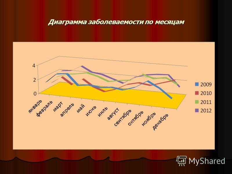 Диаграмма заболеваемости по месяцам