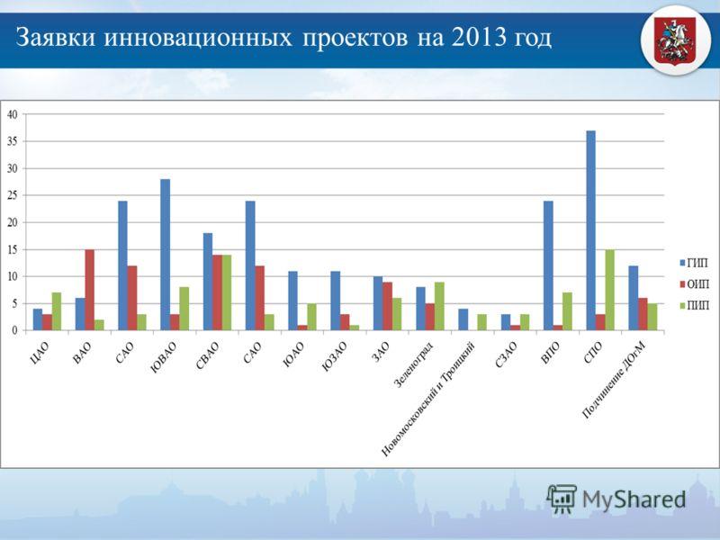 Заявки инновационных проектов на 2013 год