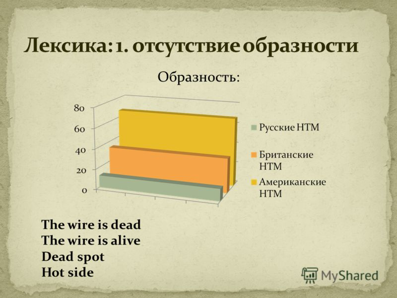 Образность: The wire is dead The wire is alive Dead spot Hot side