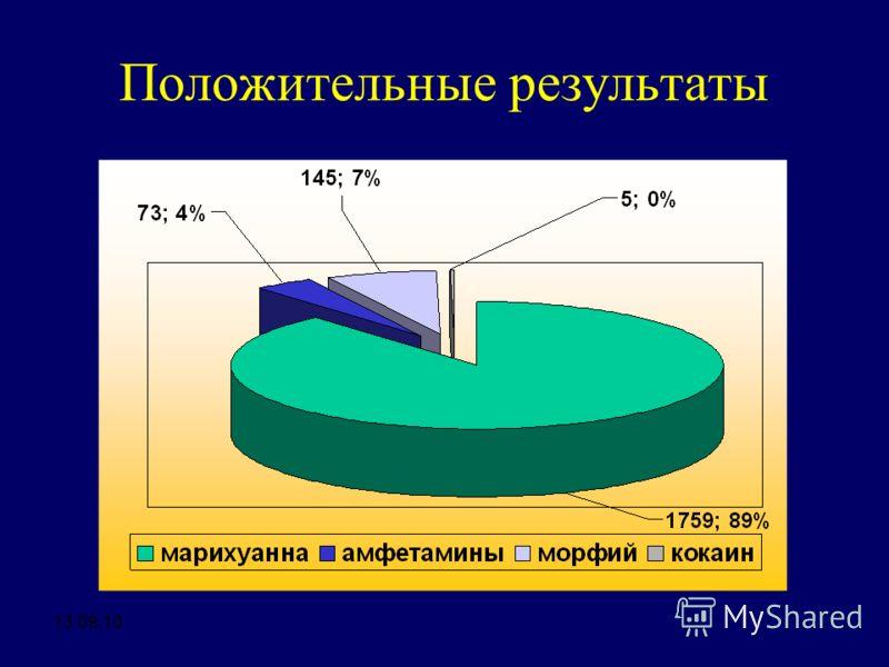 Положительные результаты 13.09.10