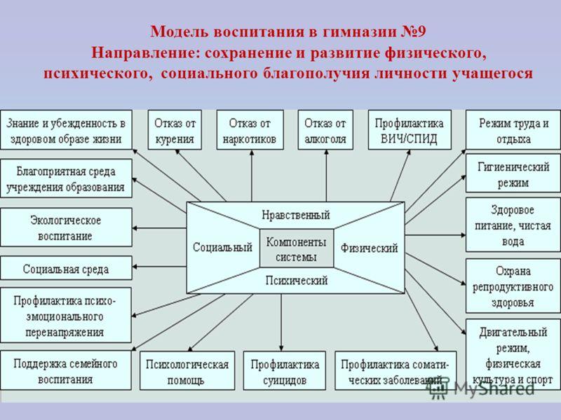 Модель воспитания в гимназии 9 Направление: сохранение и развитие физического, психического, социального благополучия личности учащегося