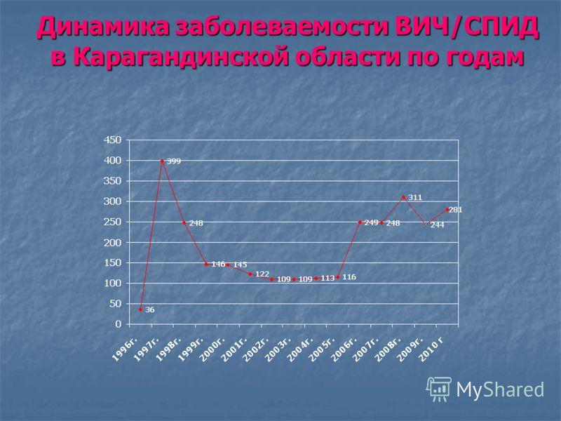 Динамика заболеваемости ВИЧ/СПИД в Карагандинской области по годам