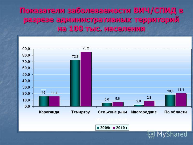 Показатели заболеваемости ВИЧ/СПИД в разрезе административных территорий на 100 тыс. населения
