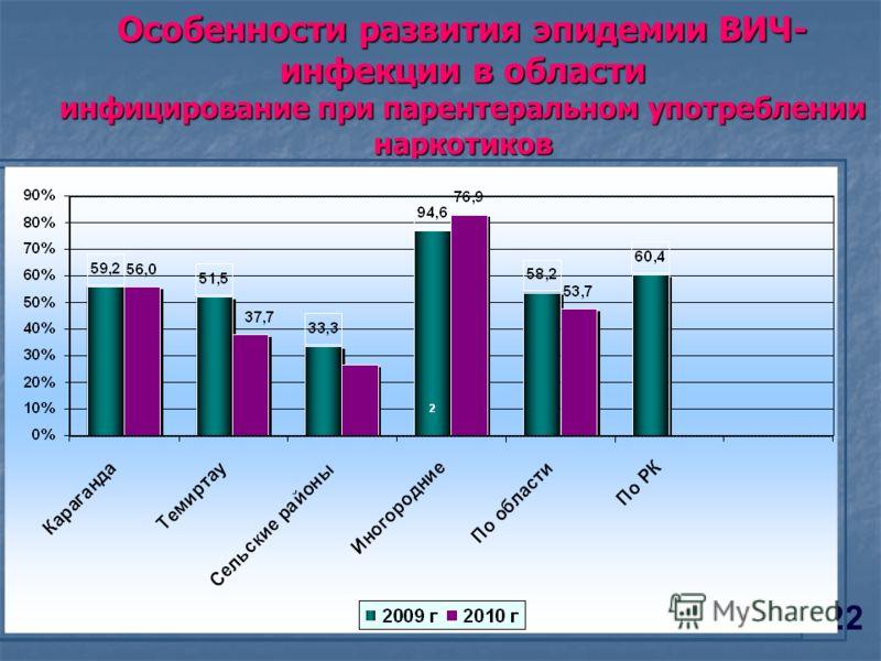 Особенности развития эпидемии ВИЧ- инфекции в области инфицирование при парентеральном употреблении наркотиков 22