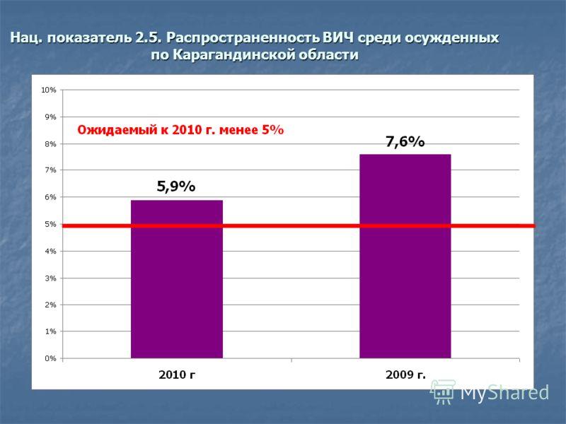 Нац. показатель 2.5. Распространенность ВИЧ среди осужденных по Карагандинской области