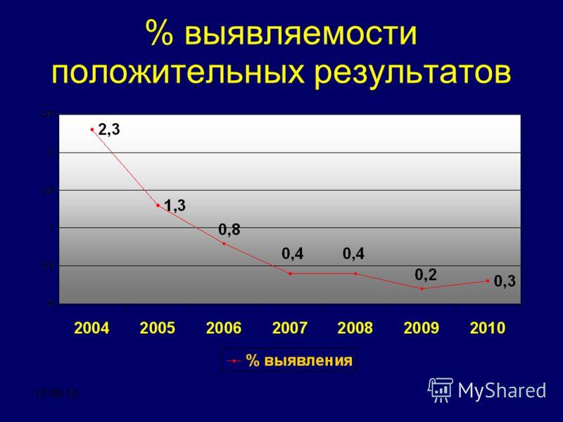 % выявляемости положительных результатов 13.09.10