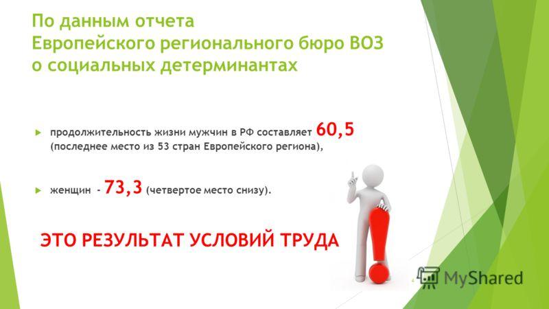 4 По данным отчета Европейского регионального бюро ВОЗ о социальных детерминантах продолжительность жизни мужчин в РФ составляет 60,5 (последнее место из 53 стран Европейского региона), женщин - 73,3 (четвертое место снизу). ЭТО РЕЗУЛЬТАТ УСЛОВИЙ ТРУ