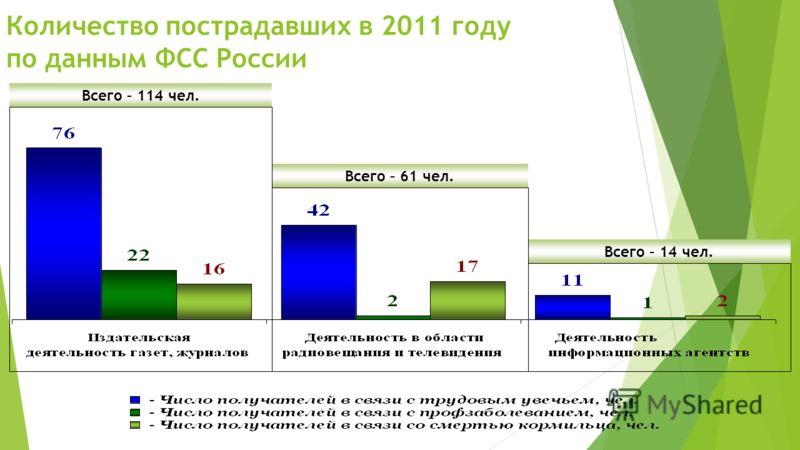 Количество пострадавших в 2011 году по данным ФСС России Всего – 114 чел. Всего – 61 чел. Всего – 14 чел.