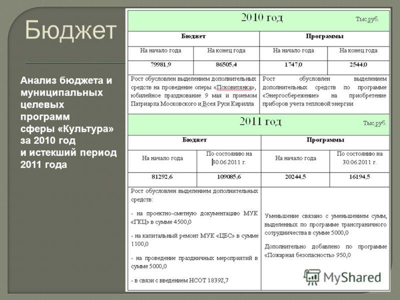Бюджет Анализ бюджета и муниципальных целевых программ сферы «Культура» за 2010 год и истекший период 2011 года