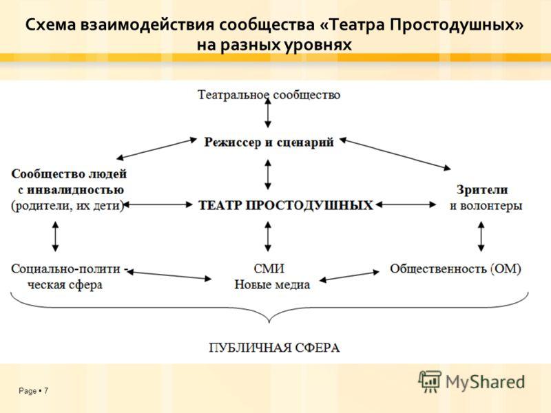 Page 7 Схема взаимодействия сообщества «Театра Простодушных» на разных уровнях