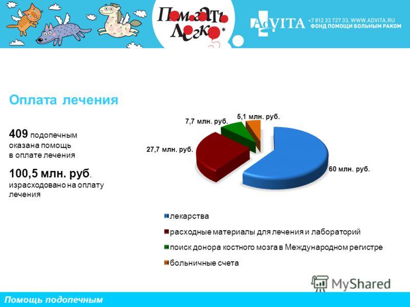 409 подопечным оказана помощь в оплате лечения 100,5 млн. руб. израсходовано на оплату лечения Помощь подопечным Оплата лечения