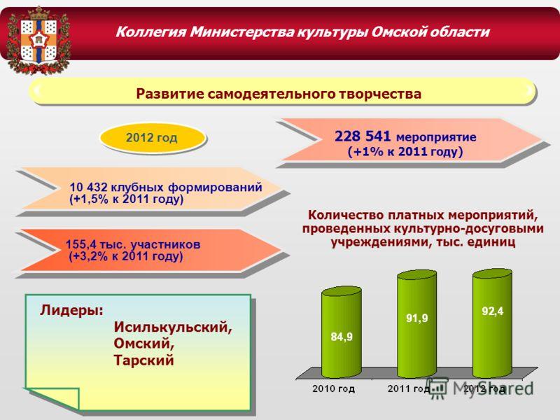 Коллегия Министерства культуры Омской области 10 432 клубных формирований (+1,5% к 2011 году) 2012 год Количество платных мероприятий, проведенных культурно-досуговыми учреждениями, тыс. единиц 155,4 тыс. участников (+3,2% к 2011 году) Развитие самод