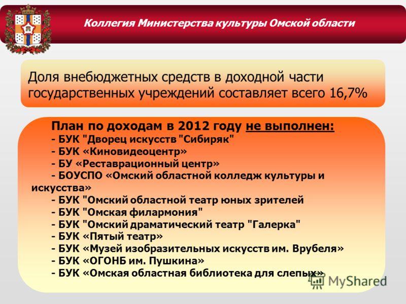 Коллегия Министерства культуры Омской области План по доходам в 2012 году не выполнен: - БУК