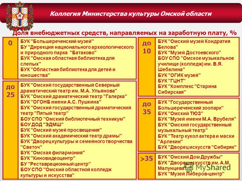Коллегия Министерства культуры Омской области БУК