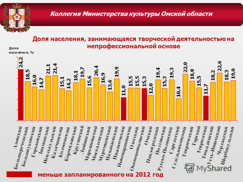 Коллегия Министерства культуры Омской области Доля населения, занимающаяся творческой деятельностью на непрофессиональной основе меньше запланированного на 2012 год