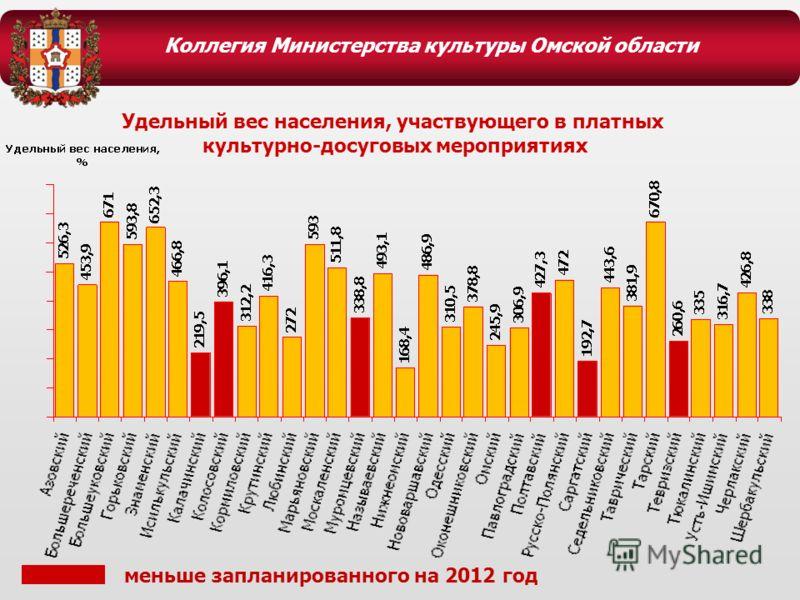 Коллегия Министерства культуры Омской области Удельный вес населения, участвующего в платных культурно-досуговых мероприятиях меньше запланированного на 2012 год