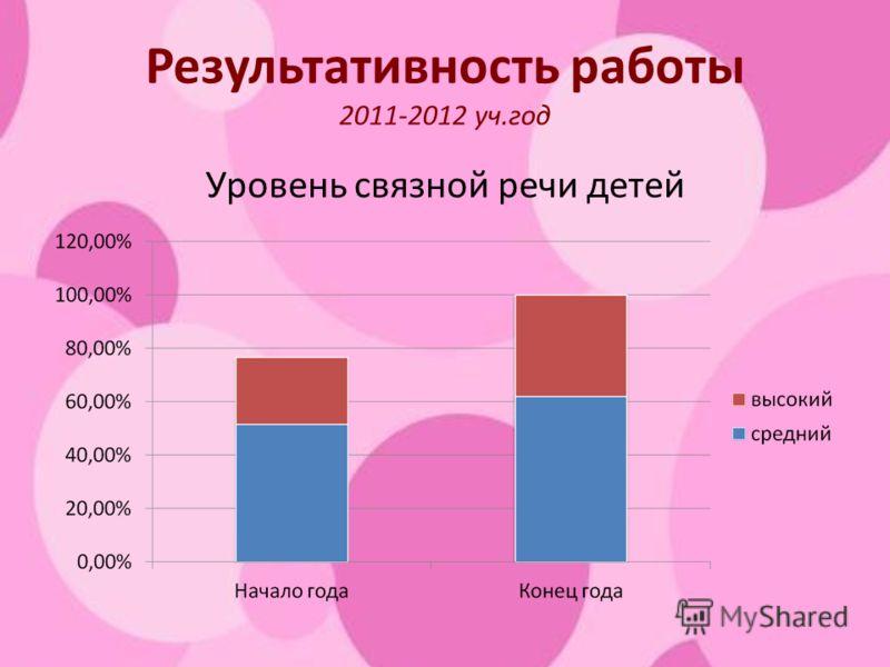 Результативность работы 2011-2012 уч.год Уровень связной речи детей