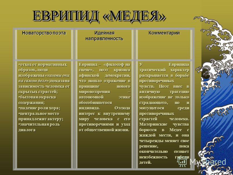 Еврипид (480 до н.э. – 406 до н.э.), древнегреческий драматург. По другим сведениям – год рождения 485–484 до н.э. Еврипид считается одним из первых трех профессиональных драматургов, сформировавших один из основополагающих жанров драматургии Еврипид
