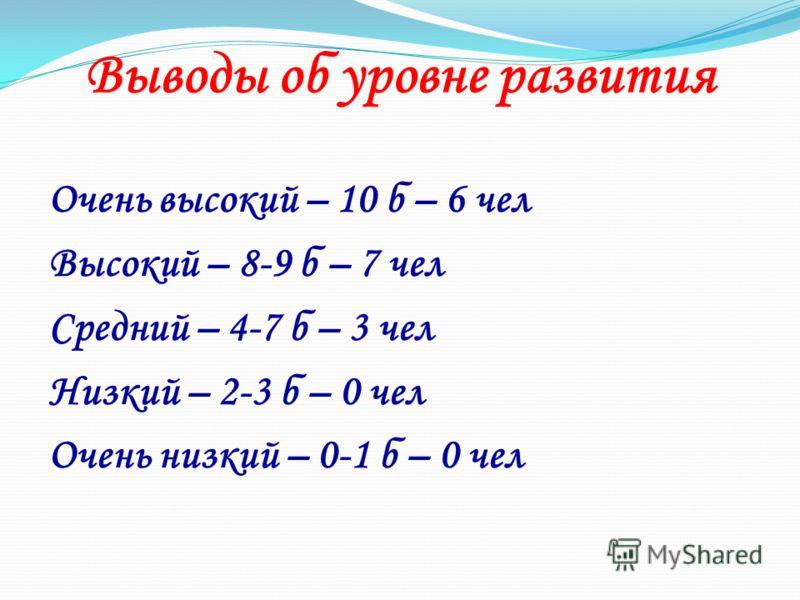 Выводы об уровне развития Очень высокий – 10 б – 6 чел Высокий – 8-9 б – 7 чел Средний – 4-7 б – 3 чел Низкий – 2-3 б – 0 чел Очень низкий – 0-1 б – 0 чел