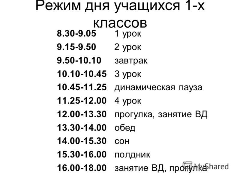 Режим дня учащихся 1-х классов 8.30-9.05 1 урок 9.15-9.50 2 урок 9.50-10.10 завтрак 10.10-10.45 3 урок 10.45-11.25 динамическая пауза 11.25-12.00 4 урок 12.00-13.30 прогулка, занятие ВД 13.30-14.00 обед 14.00-15.30 сон 15.30-16.00 полдник 16.00-18.00