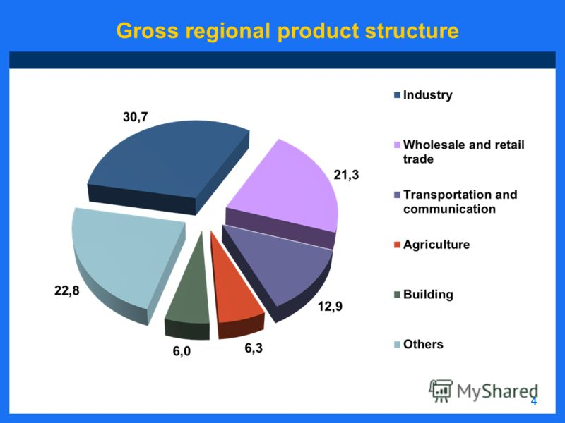 4 Gross regional product structure