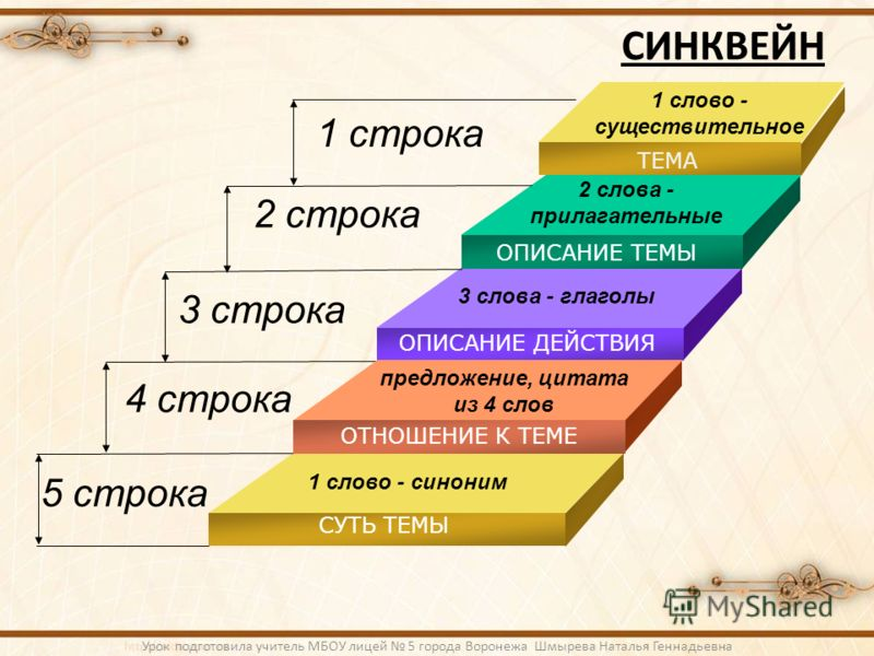 СИНКВЕЙН 1 строка 2 строка 5 строка 4 строка 3 строка 1 слово - существительное 2 слова - прилагательные 3 слова - глаголы предложение, цитата из 4 слов 1 слово - синоним ТЕМА ОПИСАНИЕ ТЕМЫ ОПИСАНИЕ ДЕЙСТВИЯ ОТНОШЕНИЕ К ТЕМЕ СУТЬ ТЕМЫ Урок подготовил