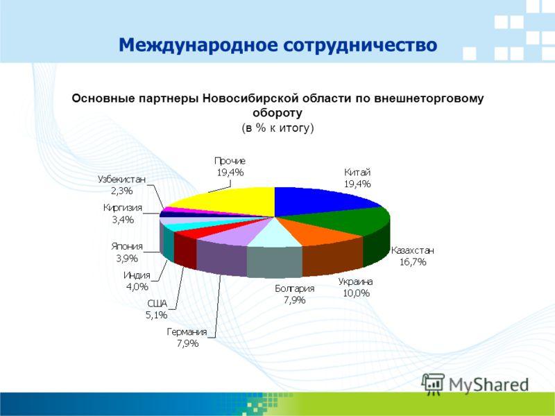 Международное сотрудничество Основные партнеры Новосибирской области по внешнеторговому обороту (в % к итогу)