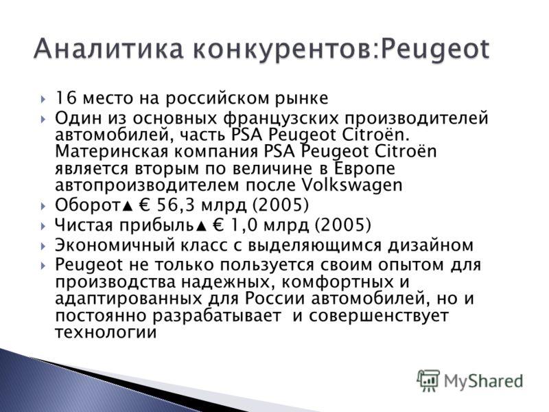 16 место на российском рынке Один из основных французских производителей автомобилей, часть PSA Peugeot Citroën. Материнская компания PSA Peugeot Citroën является вторым по величине в Европе автопроизводителем после Volkswagen Оборот 56,3 млрд (2005)