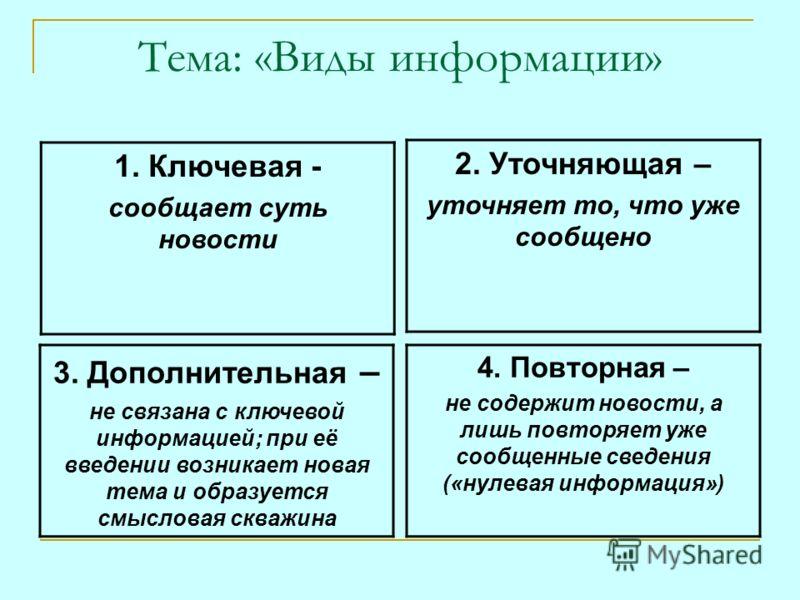 Тема: «Виды информации» 1. Ключевая - сообщает суть новости 2. Уточняющая – уточняет то, что уже сообщено 3. Дополнительная – не связана с ключевой информацией; при её введении возникает новая тема и образуется смысловая скважина 4. Повторная – не со