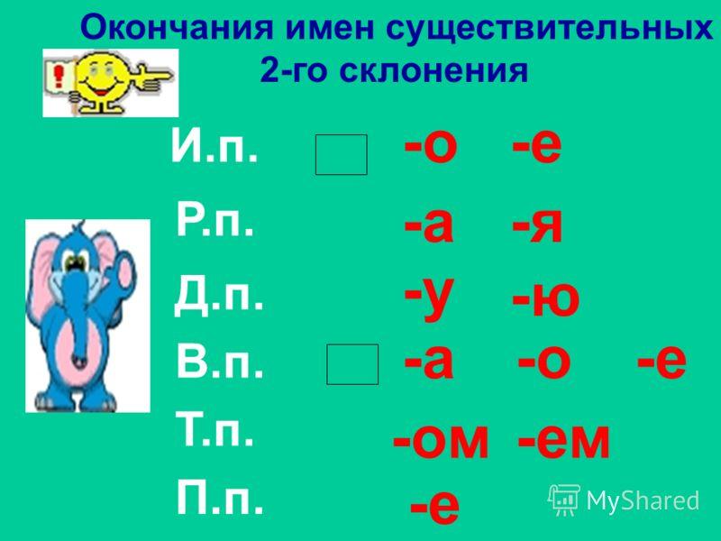 И.п. Р.п. Д.п. В.п. Т.п. П.п. Окончания имен существительных 1-го склонения -а-я -ы-и -е -у-ю -ой-ей -е