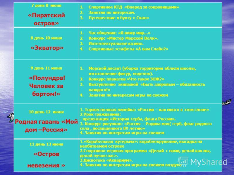 7 день 8 июня «Пиратский остров» 1.Спортивное КТД «Вперед за сокровищами» 2.Занятия по интересам. 3.Путешествие в бухту « Скан» 8 день 10 июня «Экватор» 1.Час общения: «Я вижу мир…» 2.Конкурс «Мистер Морской Волк». 3.Интеллектуальное казино. 4.Спорти