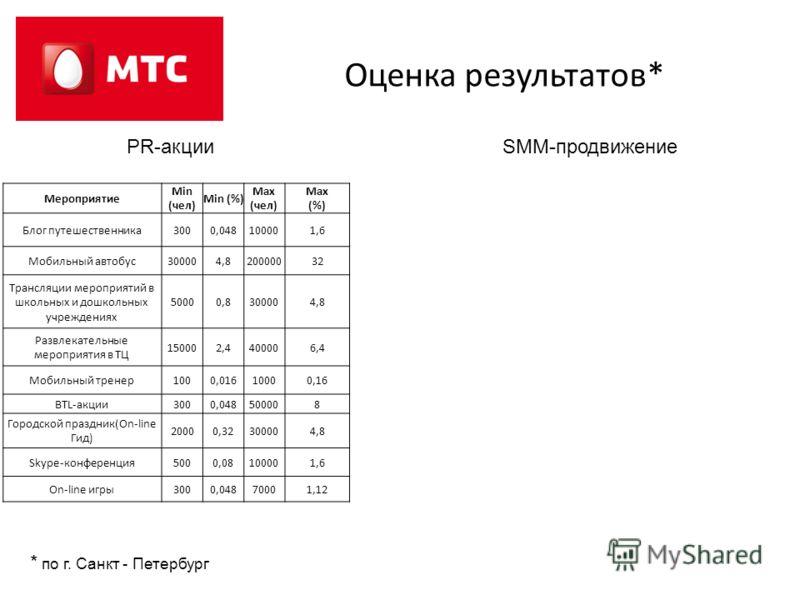 Оценка результатов* Мероприятие Min (чел) Min (%) Max (чел) Max (%) Блог путешественника3000,048100001,6 Мобильный автобус300004,820000032 Трансляции мероприятий в школьных и дошкольных учреждениях 50000,8300004,8 Развлекательные мероприятия в ТЦ 150