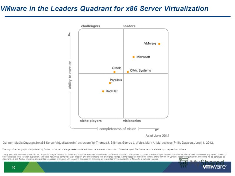 10 VMware in the Leaders Quadrant for x86 Server Virtualization This graphic was published by Gartner, Inc. as part of a larger research document and should be evaluated in the context of the entire document. The Gartner document is available upon re