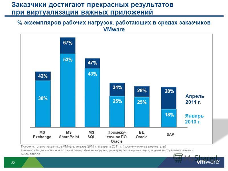 22 38% 43% 53% 25% 18% % экземпляров рабочих нагрузок, работающих в средах заказчиков VMware MS Exchange MS SQL MS SharePoint Промежу- точное ПО Oracle БД Oracle SAP Источник: опрос заказчиков VMware, январь 2010 г. и апрель 2011 г. (промежуточные ре