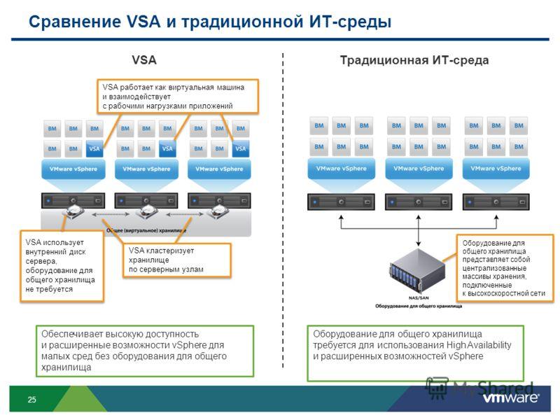 25 Обеспечивает высокую доступность и расширенные возможности vSphere для малых сред без оборудования для общего хранилища VSA использует внутренний диск сервера, оборудование для общего хранилища не требуется VSA работает как виртуальная машина и вз