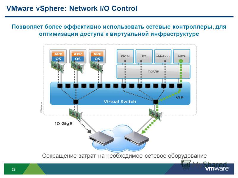 29 VMware vSphere: Network I/O Control Позволяет более эффективно использовать сетевые контроллеры, для оптимизации доступа к виртуальной инфраструктуре Сокращение затрат на необходимое сетевое оборудование