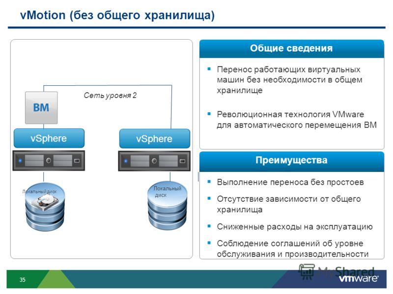 35 Перенос работающих виртуальных машин без необходимости в общем хранилище Революционная технология VMware для автоматического перемещения ВМ Выполнение переноса без простоев Отсутствие зависимости от общего хранилища Сниженные расходы на эксплуатац
