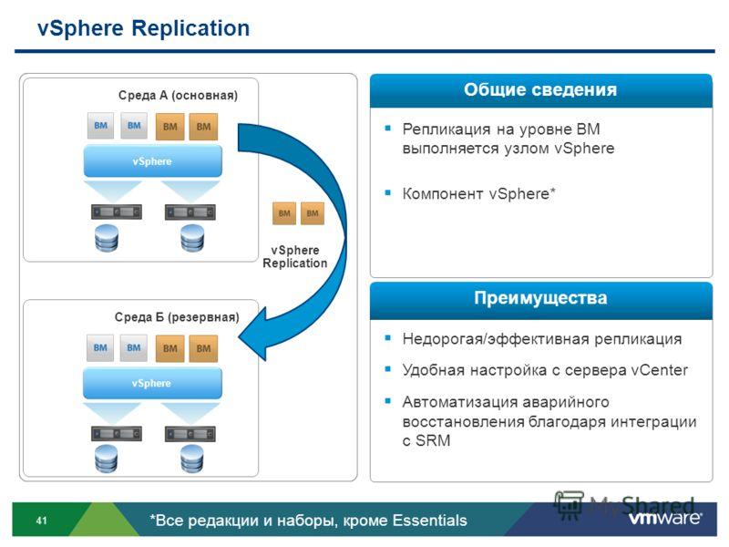 41 Репликация на уровне ВМ выполняется узлом vSphere Компонент vSphere* Недорогая/эффективная репликация Удобная настройка с сервера vCenter Автоматизация аварийного восстановления благодаря интеграции с SRM vSphere Replication Общие сведения Преимущ