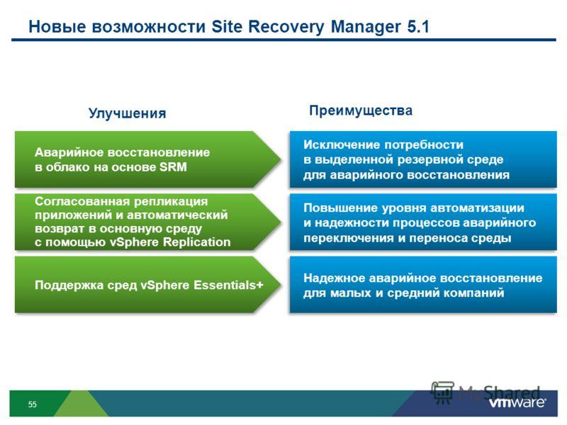 55 Новые возможности Site Recovery Manager 5.1 Преимущества Исключение потребности в выделенной резервной среде для аварийного восстановления Аварийное восстановление в облако на основе SRM Повышение уровня автоматизации и надежности процессов аварий