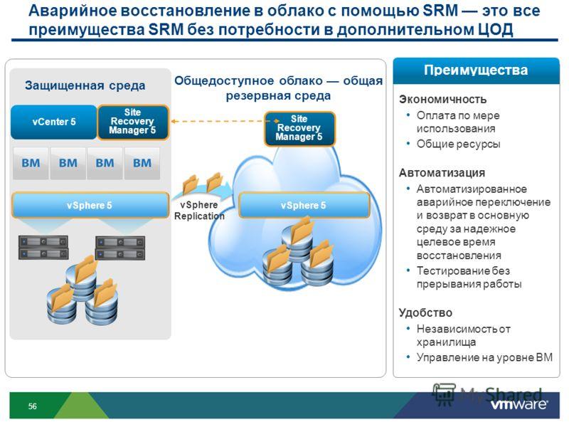 56 Общедоступное облако общая резервная среда vSphere Replication vSphere 5 Site Recovery Manager 5 Аварийное восстановление в облако с помощью SRM это все преимущества SRM без потребности в дополнительном ЦОД vCenter 5 Site Recovery Manager 5 vSpher