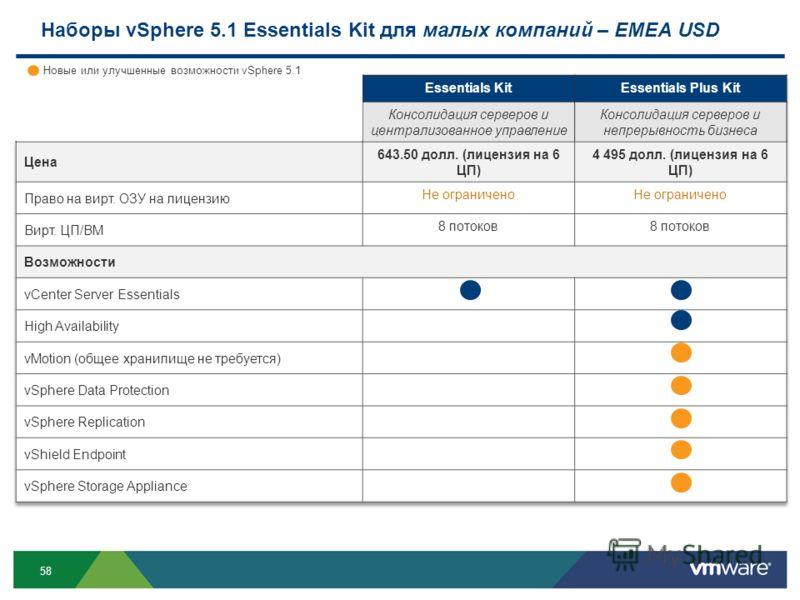 58 Наборы vSphere 5.1 Essentials Kit для малых компаний – EMEA USD Новые или улучшенные возможности vSphere 5.1