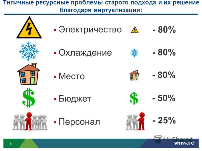 8 Типичные ресурсные проблемы старого подхода и их решение благодаря виртуализации : - 80% - 50% - 25% - 80% Охлаждение Место Бюджет Персонал Электричество