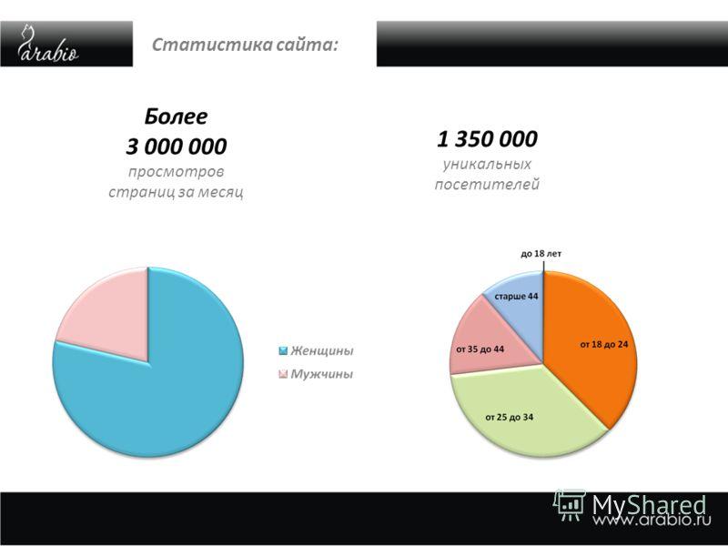 Статистика сайта: Более 3 000 000 просмотров страниц за месяц 1 350 000 уникальных посетителей