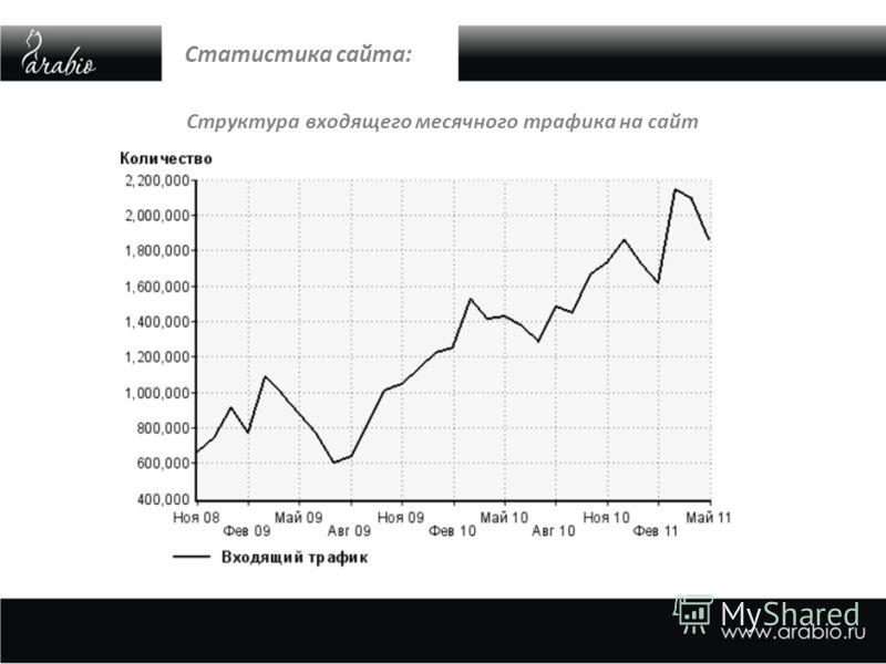 Статистика сайта: Структура входящего месячного трафика на сайт