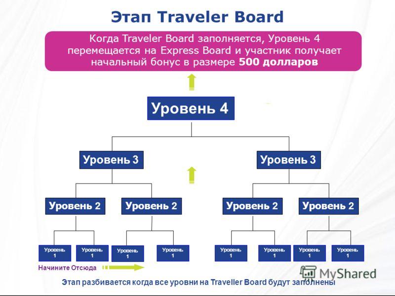 Этап Traveler Board Когда Traveler Board заполняется, Уровень 4 перемещается на Express Board и участник получает начальный бонус в размере 500 долларов Этап разбивается когда все уровни на Traveller Board будут заполнены Начините Отсюда Уровень 4 Ур