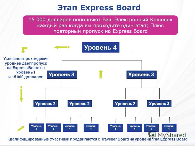 Этап Express Board Квалифицированные Участники продвигаются с Traveller Board на уровень 1 на Express Board 15 000 долларов пополняют Ваш Электронный Кошелек каждый раз когда вы проходите один этап; Плюс повторный пропуск на Express Board Уровень 2 У
