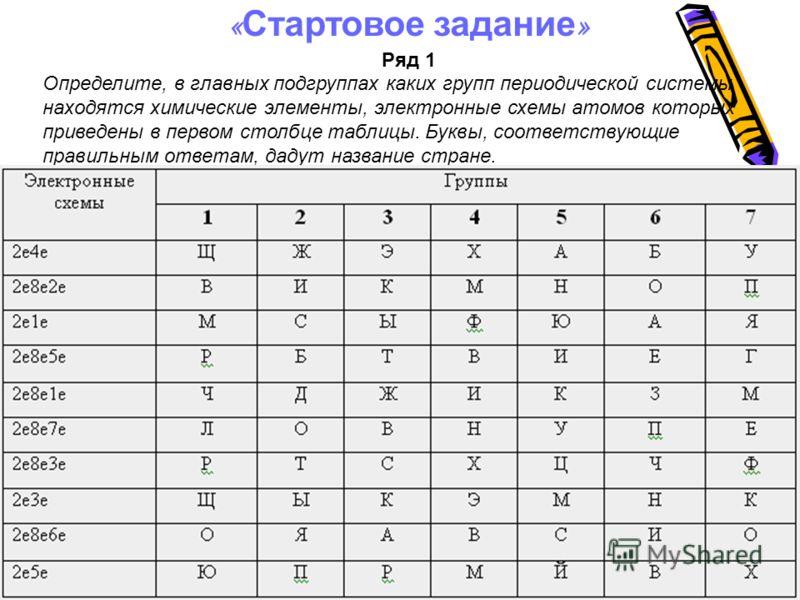 « Стартовое задание » Ряд 1 Определите, в главных подгруппах каких групп периодической системы находятся химические элементы, электронные схемы атомов которых приведены в первом столбце таблицы. Буквы, соответствующие правильным ответам, дадут назван