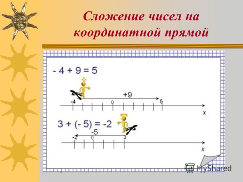 Сложение чисел на координатной прямой