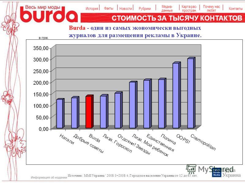 История Факты НовостиРубрики Медиа- данные Карта рас- простран. Контакты Почему нас любят Источник: MMI Украина ' 2008/3+2008/4. Городское население Украины от 12 до 65 лет. СТОИМОСТЬ ЗА ТЫСЯЧУ КОНТАКТОВ Burda - один из самых экономически выгодных жу